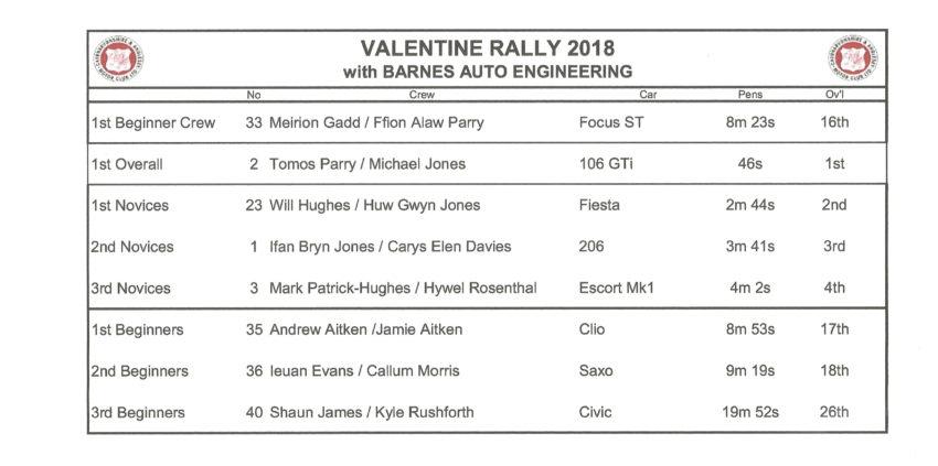 2018 02 Valentine Rally Awards